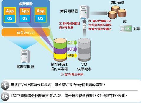 vmware 免費 版