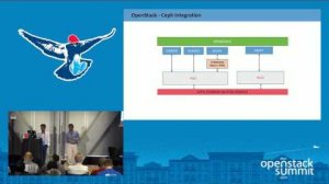 Embedded thumbnail for Best Practices & Performance Tuning - OpenStack Cloud Storage with Ceph